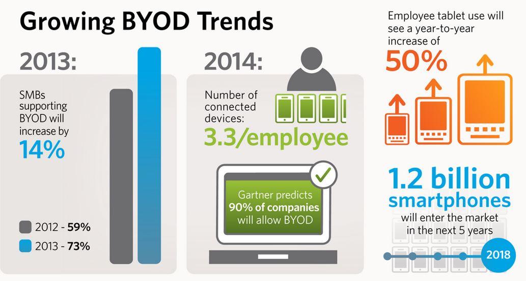 BYOD_infograph